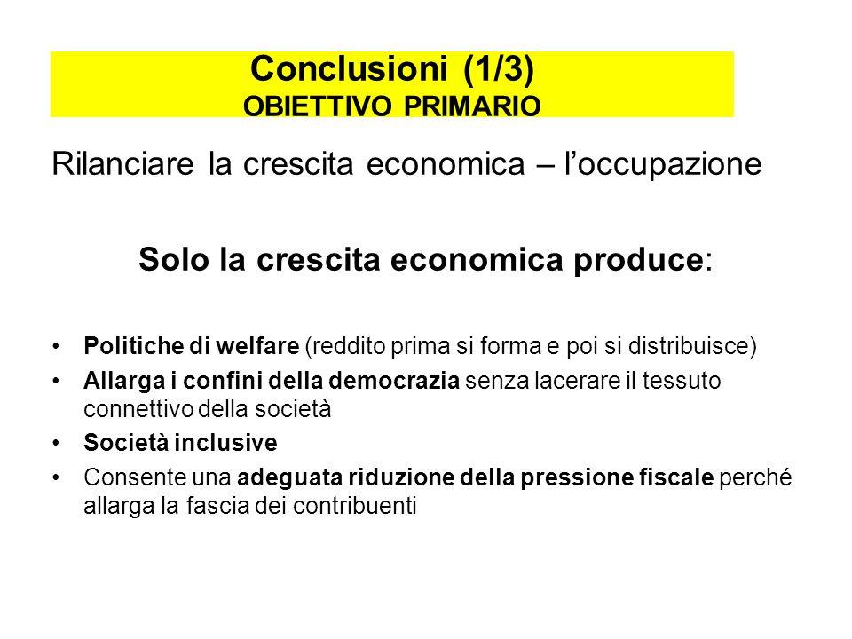 Conclusioni (1/3) OBIETTIVO PRIMARIO Rilanciare la crescita economica – loccupazione Solo la crescita economica produce: Politiche di welfare (reddito