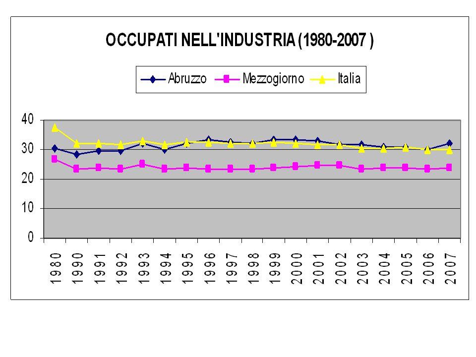 Pil pro capite (ppp) media UE=100 199520012005 UE27UE15UE27UE15UE27UE15 Abruzzo104,290101,188,085,181,2 Italia121,3104,6118,1102,8104,892,9 Mezzog.80,66978,368,269,461,7