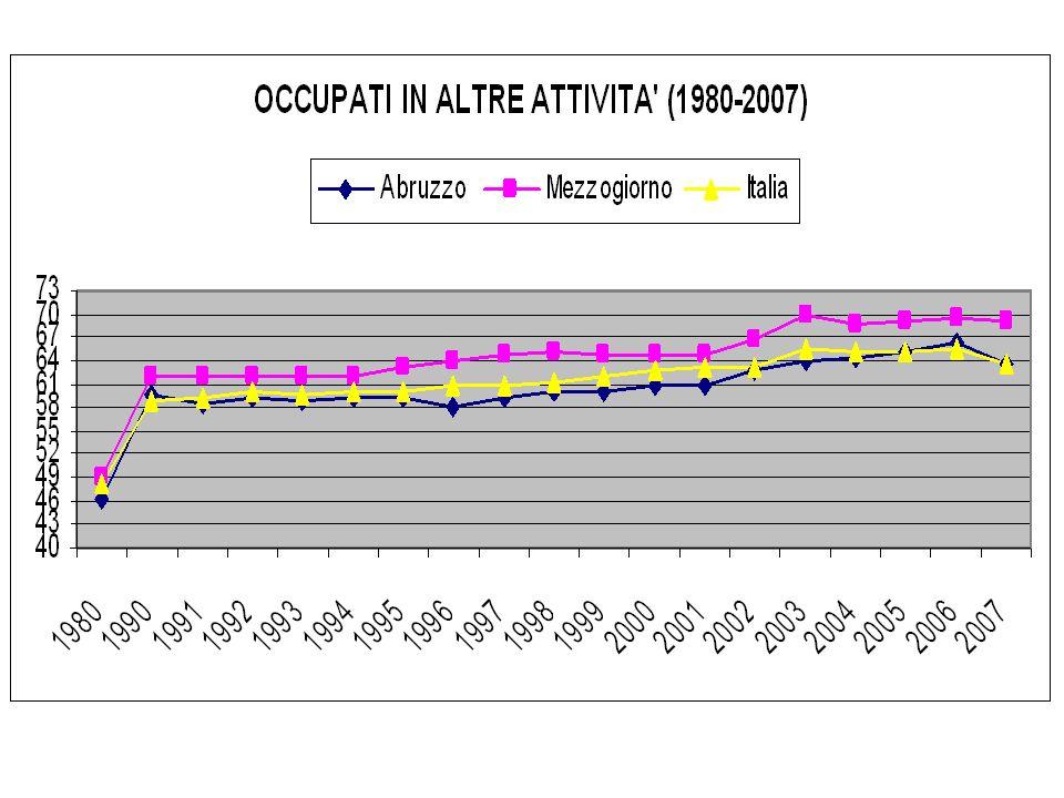Incidenza degli occupati settoriali sul totale in Abruzzo Graduatoria regionaleIndustria 7° Servizi 13° 1) Marche 2) Veneto 3) Lombardia 39,3 38,8 36,0 4) Emilia Romagna 4) Piemonte 6) Friuli V.G.