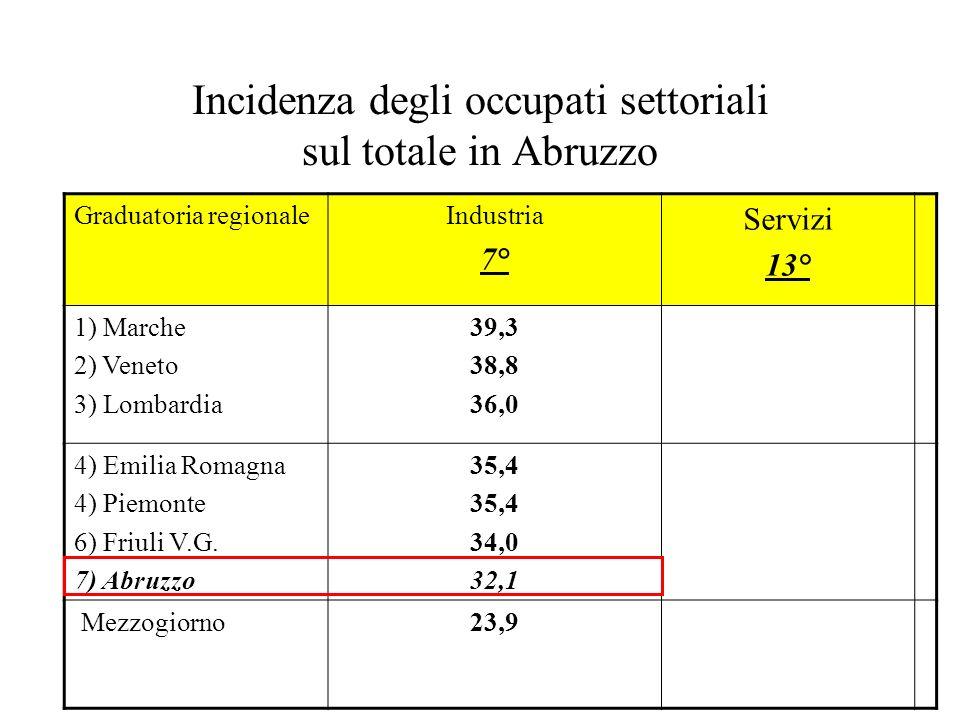 Incidenza degli occupati settoriali sul totale in Abruzzo Graduatoria regionaleIndustria 7° Servizi 13° 1) Marche 2) Veneto 3) Lombardia 39,3 38,8 36,
