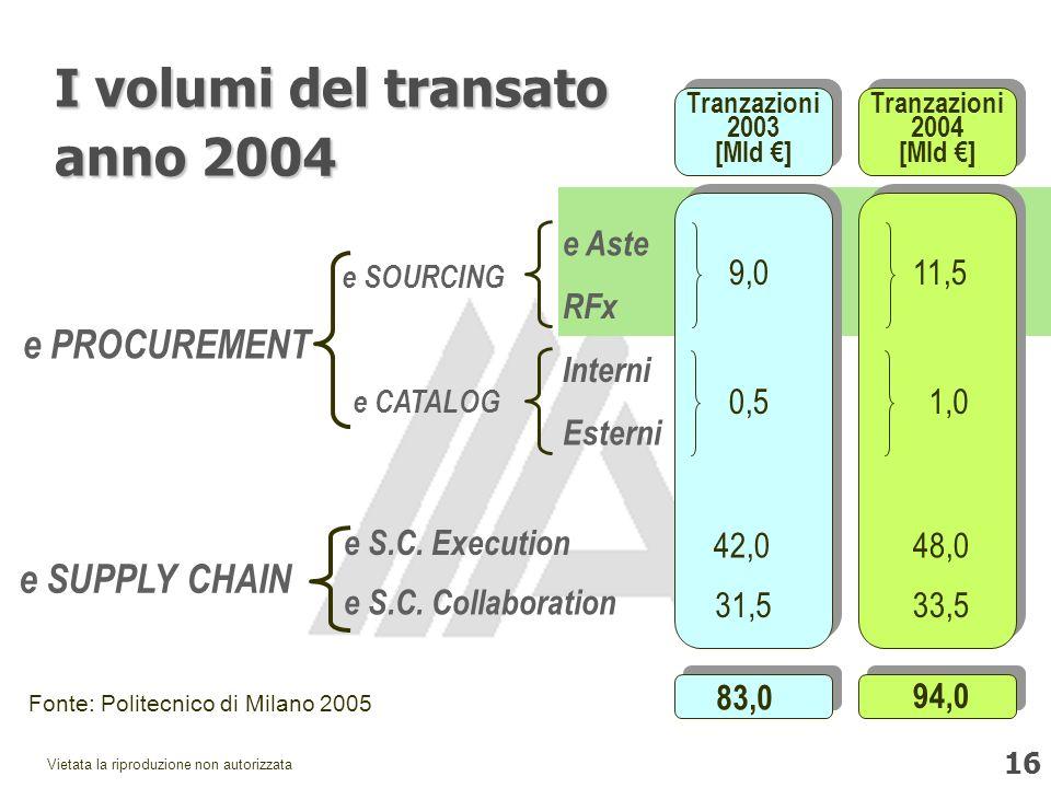 16 Vietata la riproduzione non autorizzata e PROCUREMENT e Aste RFx Interni Esterni e SOURCING e CATALOG e SUPPLY CHAIN e S.C.