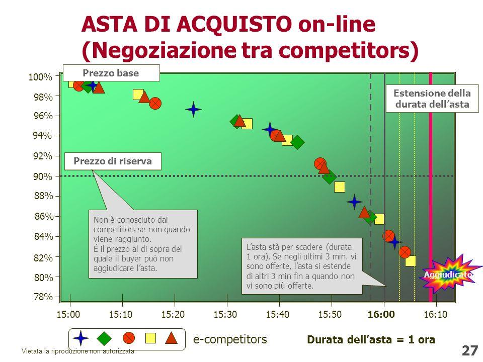 27 Vietata la riproduzione non autorizzata ASTA DI ACQUISTO on-line (Negoziazione tra competitors) 15:0015:1015:2015:3015:4015:5016:0016:10 100% 98% 96% 94% 92% 90% 88% 86% 84% 82% 80% 78% Prezzo di riserva Prezzo base Prezzo di riserva Non è conosciuto dai competitors se non quando viene raggiunto.