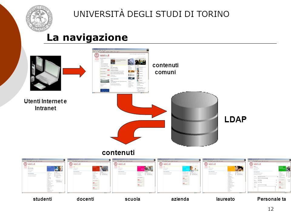 12 La navigazione LDAP Utenti Internet e Intranet contenuti comuni contenuti profilati studentidocentiaziendaPersonale talaureatoscuola UNIVERSITÀ DEGLI STUDI DI TORINO