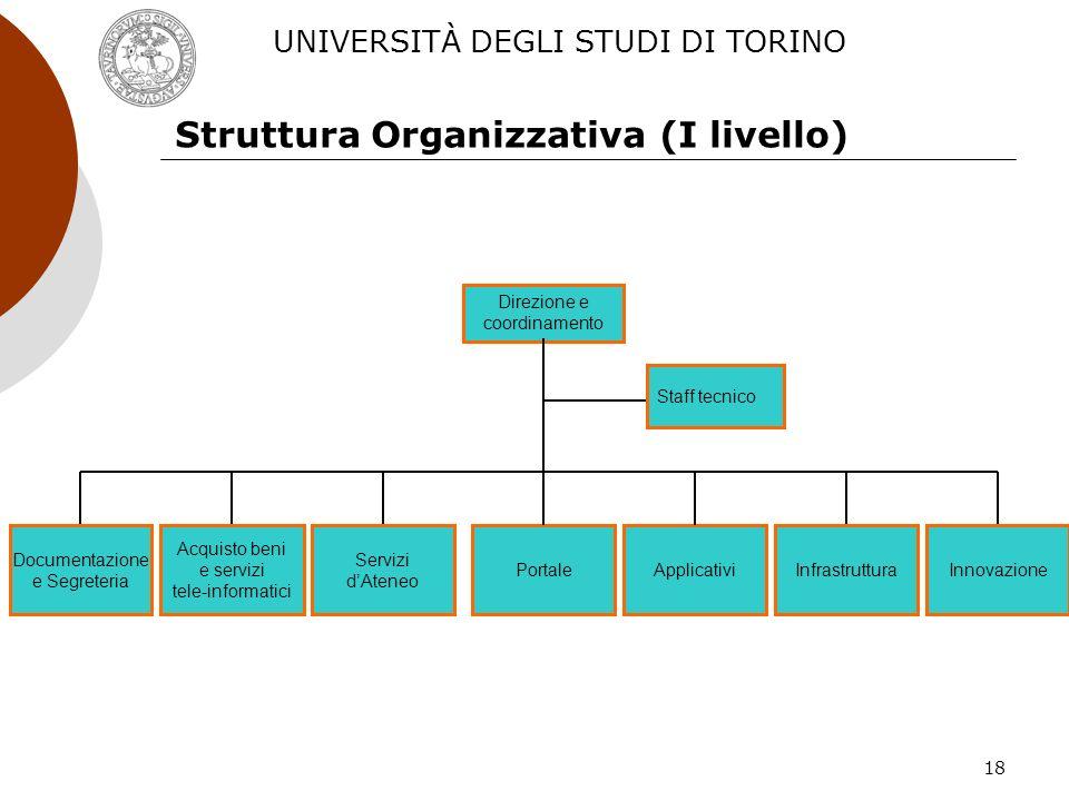 18 Struttura Organizzativa (I livello) Direzione e coordinamento Staff tecnico Servizi dAteneo Acquisto beni e servizi tele-informatici InnovazioneInf