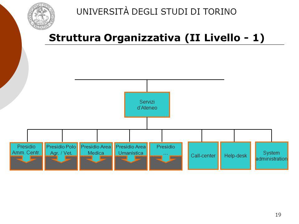 19 Struttura Organizzativa (II Livello - 1) Presidio Amm. Centr. Presidio Polo Agr. / Vet. Presidio Area Medica Presidio Area Umanistica Presidio … Se