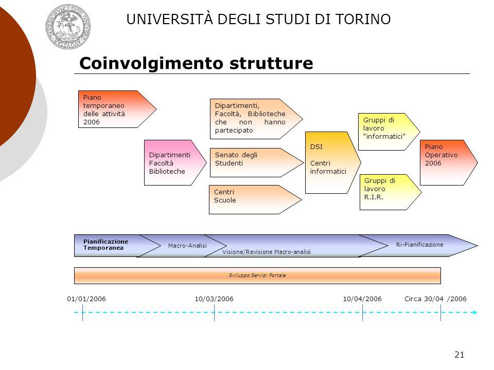 21 Coinvolgimento strutture Senato degli Studenti Piano Operativo 2006 Dipartimenti, Facoltà, Biblioteche che non hanno partecipato Centri Scuole DSI