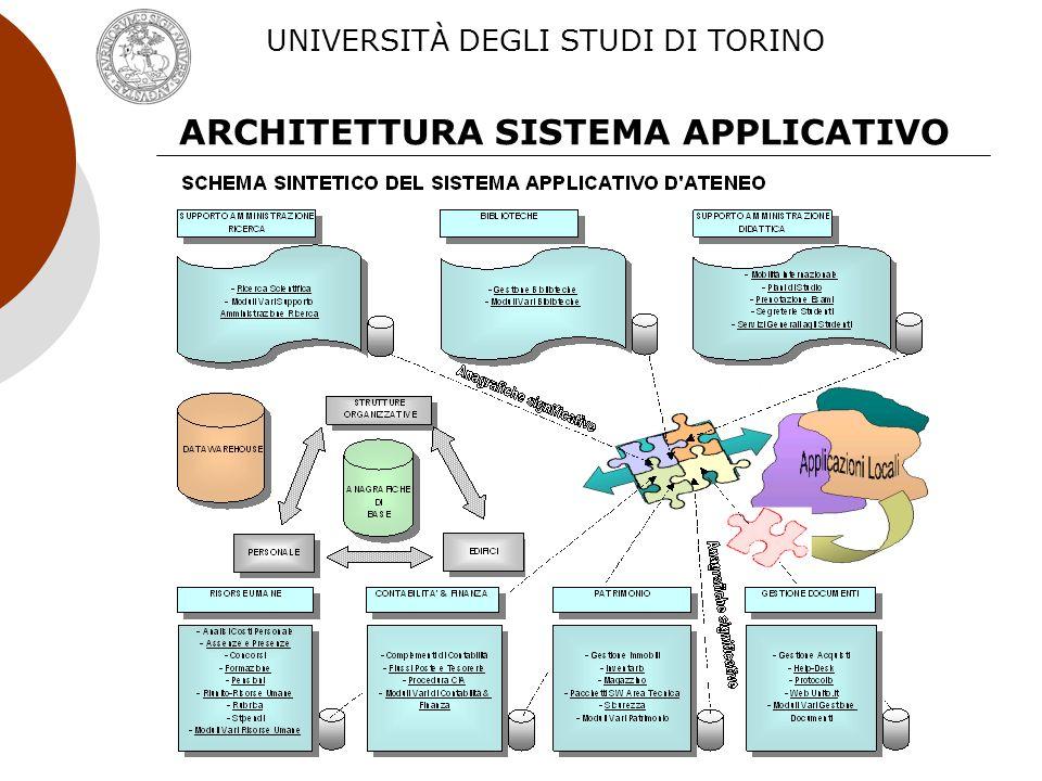 7 ARCHITETTURA SISTEMA APPLICATIVO UNIVERSITÀ DEGLI STUDI DI TORINO