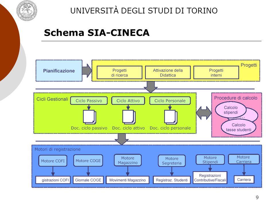 10 Base di partenza Sistema Informativo Portale Struttura organizzativa UNIVERSITÀ DEGLI STUDI DI TORINO