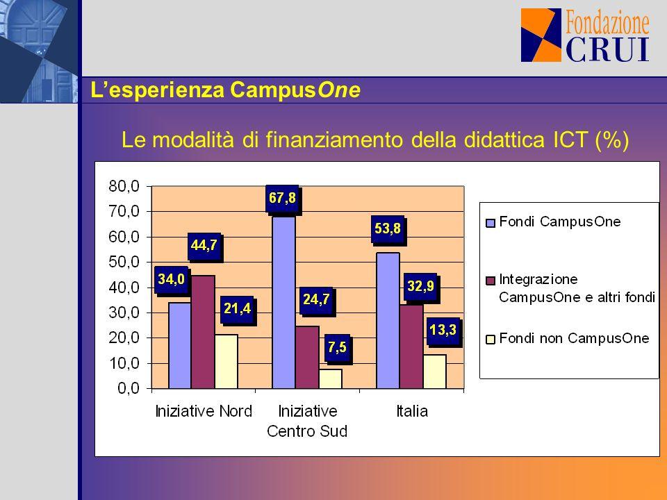 Lesperienza CampusOne Le modalità di finanziamento della didattica ICT (%)