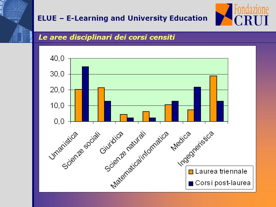 Le aree disciplinari dei corsi censiti ELUE – E-Learning and University Education