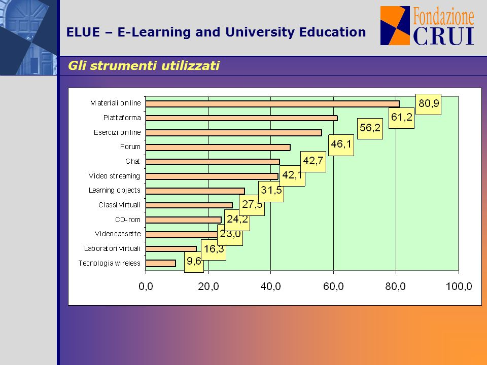 Gli strumenti utilizzati ELUE – E-Learning and University Education