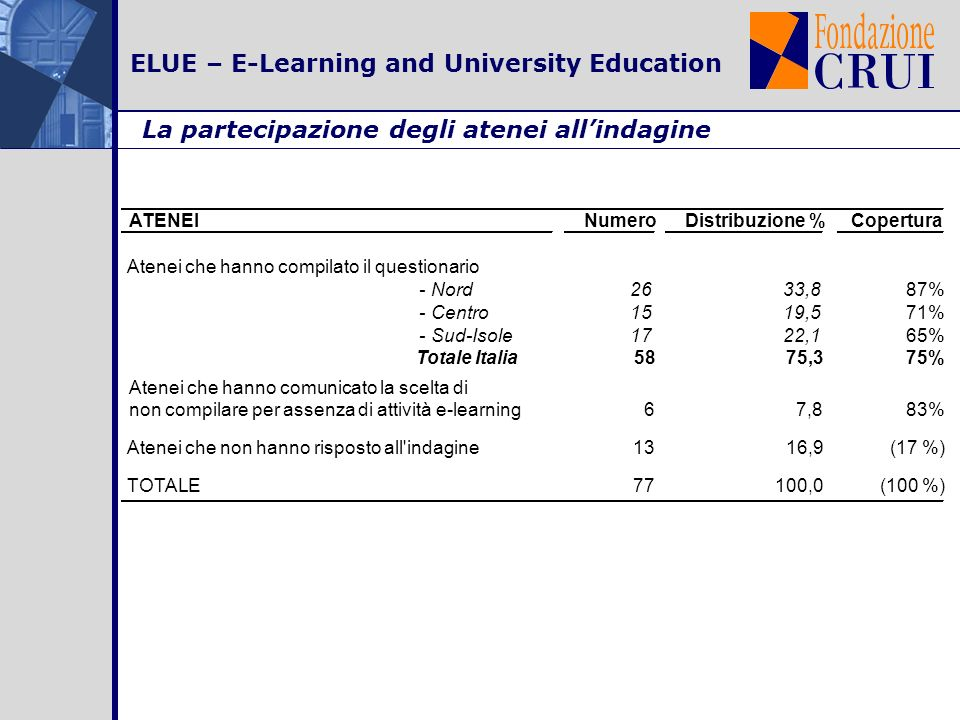 ELUE – E-Learning and University Education La partecipazione degli atenei allindagine ATENEINumeroDistribuzione %Copertura Atenei che hanno compilato il questionario - Nord2633,887% - Centro1519,571% - Sud-Isole1722,165% Totale Italia 5875,375% Atenei che hanno comunicato la scelta di non compilare per assenza di attività e-learning67,883% Atenei che non hanno risposto all indagine1316,9(17 %) TOTALE77100,0(100 %)