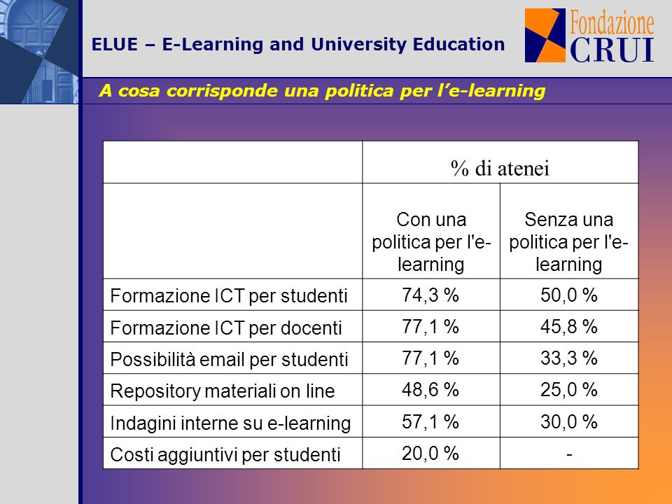 ELUE – E-Learning and University Education A cosa corrisponde una politica per le-learning % di atenei Con una politica per l e- learning Senza una politica per l e- learning Formazione ICT per studenti 74,3 %50,0 % Formazione ICT per docenti 77,1 %45,8 % Possibilità email per studenti 77,1 %33,3 % Repository materiali on line 48,6 %25,0 % Indagini interne su e-learning 57,1 %30,0 % Costi aggiuntivi per studenti 20,0 %-