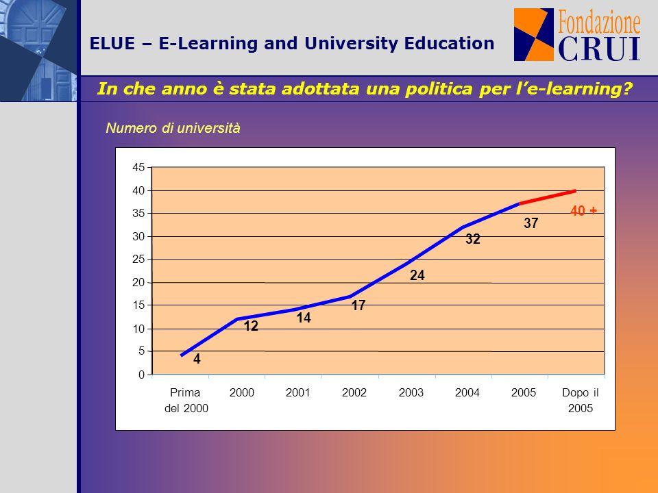 ELUE – E-Learning and University Education La presenza di una politica e-learning a livello territoriale