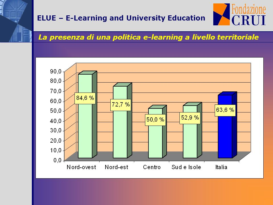 ELUE – E-Learning and University Education La presenza di una politica e-learning a livello territoriale