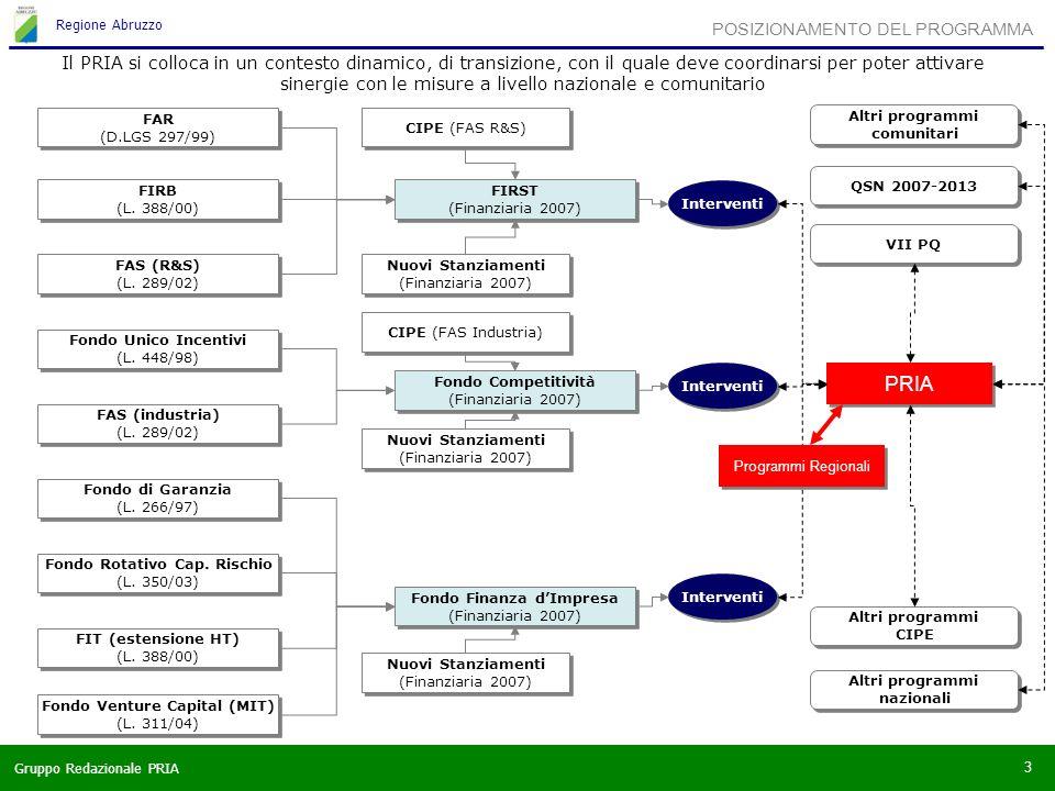 Gruppo Redazionale PRIA Regione Abruzzo 3 POSIZIONAMENTO DEL PROGRAMMA FAR (D.LGS 297/99) FAR (D.LGS 297/99) FIRB (L.