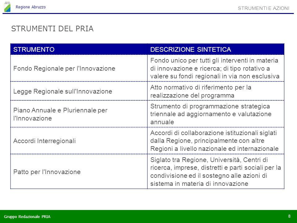Gruppo Redazionale PRIA Regione Abruzzo 8 STRUMENTI E AZIONI STRUMENTI DEL PRIA STRUMENTODESCRIZIONE SINTETICA Fondo Regionale per l Innovazione Fondo unico per tutti gli interventi in materia di innovazione e ricerca; di tipo rotativo a valere su fondi regionali in via non esclusiva Legge Regionale sull Innovazione Atto normativo di riferimento per la realizzazione del programma Piano Annuale e Pluriennale per l Innovazione Strumento di programmazione strategica triennale ad aggiornamento e valutazione annuale Accordi Interregionali Accordi di collaborazione istituzionali siglati dalla Regione, principalmente con altre Regioni a livello nazionale ed internazionale Patto per l Innovazione Siglato tra Regione, Università, Centri di ricerca, imprese, distretti e parti sociali per la condivisione ed il sostegno alle azioni di sistema in materia di innovazione