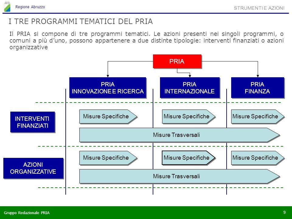 Gruppo Redazionale PRIA Regione Abruzzo 10 STRUMENTI E AZIONI INTERVENTI FINANZIATI AZIONI ORGANIZZATIVE PRIA INNOVAZIONE E RICERCAPRIA INTERNAZIONALEPRIA FINANZA Bandi per progetti di innovazione e ricerca Misure di sostegno per start-up high tech Sgravi fiscali per investimenti in ricerca Fondo di garanzia (innovazione) PMI Industrial Liaison Office (ILO) Sostegno all avvio di laboratori pubblico-privati Borse di studio Sostegno allo sviluppo dei distretti tecnologici Programmi di formazione PRIA INNOVAZIONE E RICERCAPRIA INTERNAZIONALEPRIA FINANZA Costituzione di una Agenzia per l Innovazione Organizzazione della Rete dell Innovazione Organizzazione di un sistema di monitoraggio permanente Programmi di accompagnamento per le PMI Osservatorio di foresight Missioni di promozione ed attrazione Osservatorio internazionale