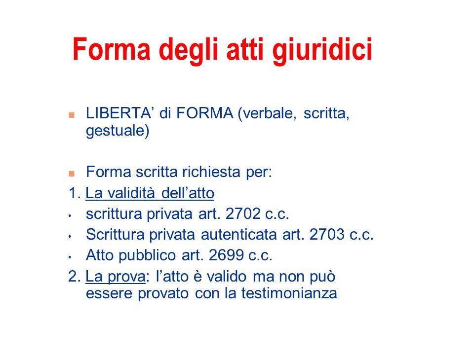 Forma degli atti giuridici LIBERTA di FORMA (verbale, scritta, gestuale) Forma scritta richiesta per: 1. La validità dellatto scrittura privata art. 2