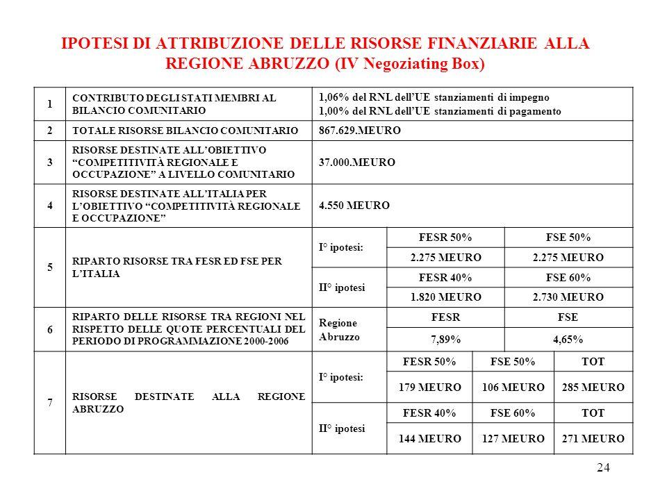 24 IPOTESI DI ATTRIBUZIONE DELLE RISORSE FINANZIARIE ALLA REGIONE ABRUZZO (IV Negoziating Box) 1 CONTRIBUTO DEGLI STATI MEMBRI AL BILANCIO COMUNITARIO 1,06% del RNL dellUE stanziamenti di impegno 1,00% del RNL dellUE stanziamenti di pagamento 2 TOTALE RISORSE BILANCIO COMUNITARIO 867.629.MEURO 3 RISORSE DESTINATE ALLOBIETTIVO COMPETITIVITÀ REGIONALE E OCCUPAZIONE A LIVELLO COMUNITARIO 37.000.MEURO 4 RISORSE DESTINATE ALLITALIA PER LOBIETTIVO COMPETITIVITÀ REGIONALE E OCCUPAZIONE 4.550 MEURO 5 RIPARTO RISORSE TRA FESR ED FSE PER LITALIA I° ipotesi: FESR 50%FSE 50% 2.275 MEURO II° ipotesi FESR 40%FSE 60% 1.820 MEURO2.730 MEURO 6 RIPARTO DELLE RISORSE TRA REGIONI NEL RISPETTO DELLE QUOTE PERCENTUALI DEL PERIODO DI PROGRAMMAZIONE 2000-2006 Regione Abruzzo FESRFSE 7,89%4,65% 7 RISORSE DESTINATE ALLA REGIONE ABRUZZO I° ipotesi: FESR 50%FSE 50%TOT 179 MEURO106 MEURO285 MEURO II° ipotesi FESR 40%FSE 60%TOT 144 MEURO127 MEURO271 MEURO