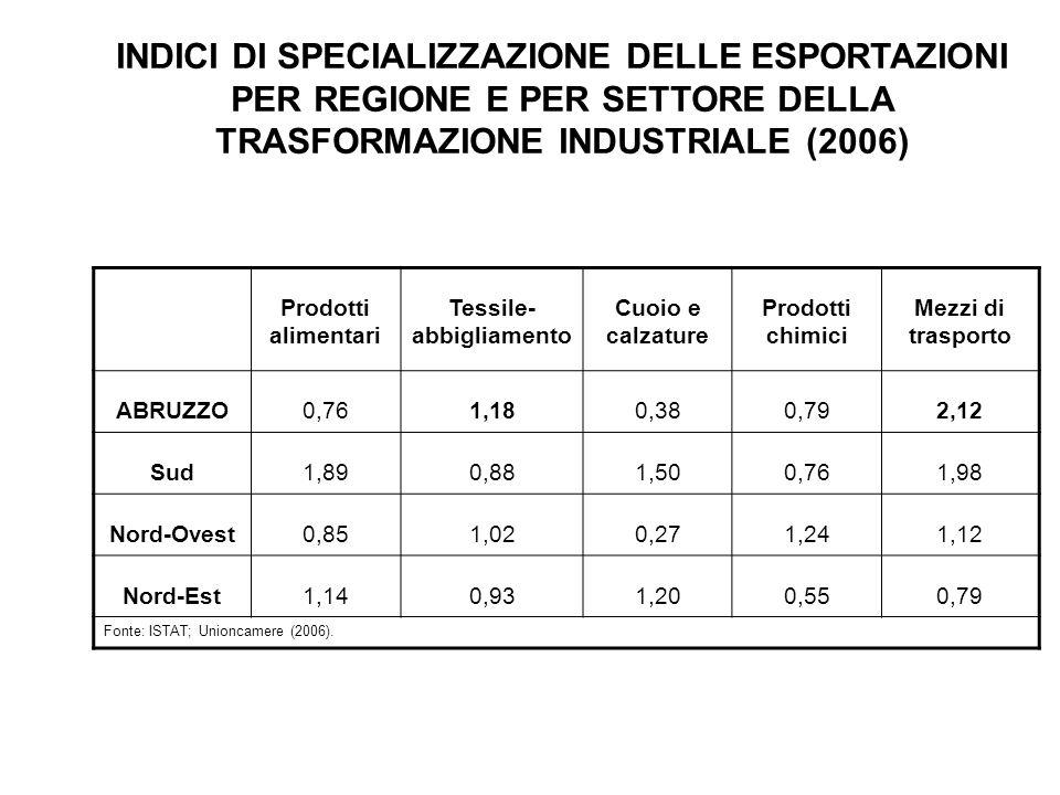 INDICI DI SPECIALIZZAZIONE DELLE ESPORTAZIONI PER REGIONE E PER SETTORE DELLA TRASFORMAZIONE INDUSTRIALE (2006) Prodotti alimentari Tessile- abbigliam