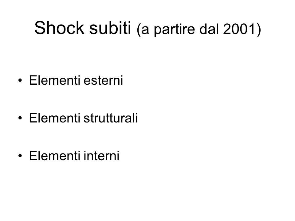 Shock subiti (a partire dal 2001) Elementi esterni Elementi strutturali Elementi interni