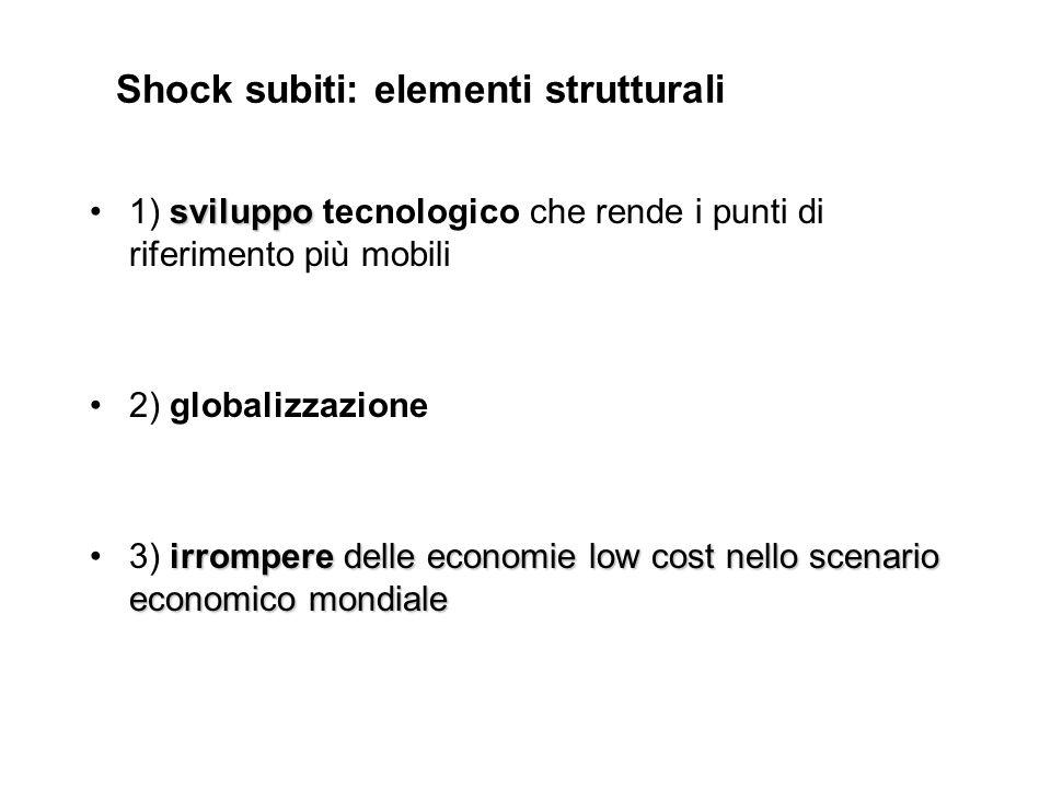Shock subiti: elementi strutturali sviluppo1) sviluppo tecnologico che rende i punti di riferimento più mobili 2) globalizzazione irrompere delle econ