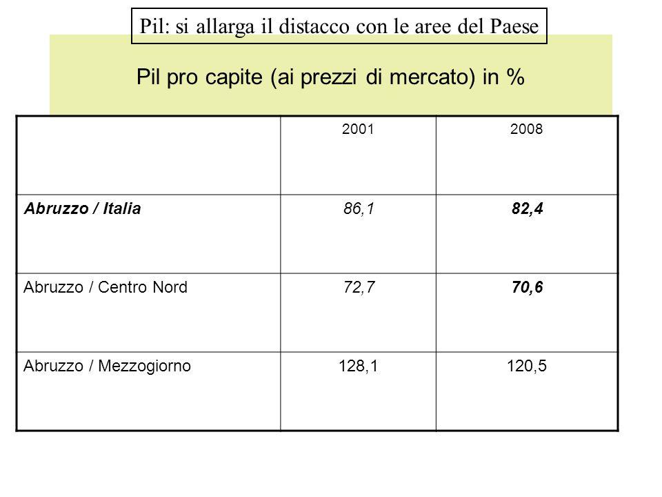 Pil pro capite (ai prezzi di mercato) in % 20012008 Abruzzo / Italia86,182,4 Abruzzo / Centro Nord72,770,6 Abruzzo / Mezzogiorno128,1120,5 Pil: si all