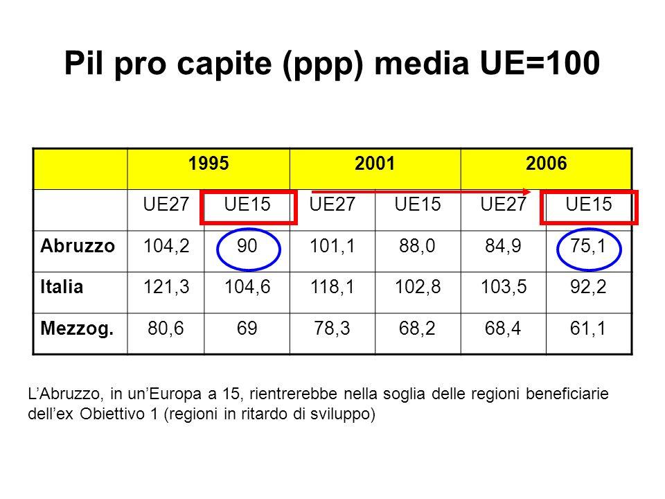 Pil pro capite (ppp) media UE=100 199520012006 UE27UE15UE27UE15UE27UE15 Abruzzo104,290101,188,084,975,1 Italia121,3104,6118,1102,8103,592,2 Mezzog.80,