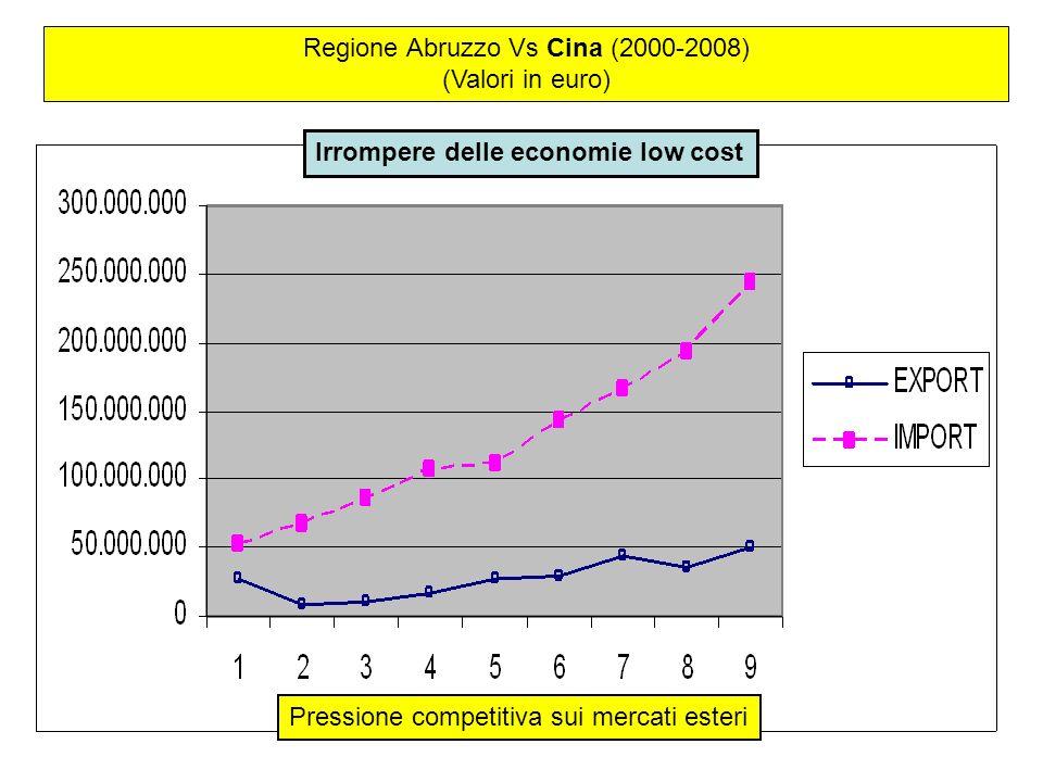 Regione Abruzzo Vs Cina (2000-2008) (Valori in euro) Pressione competitiva sui mercati esteri Irrompere delle economie low cost
