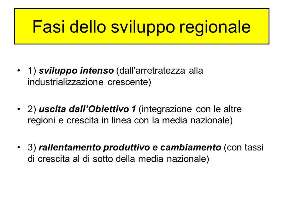 Fasi dello sviluppo regionale 1) sviluppo intenso (dallarretratezza alla industrializzazione crescente) 2) uscita dallObiettivo 1 (integrazione con le