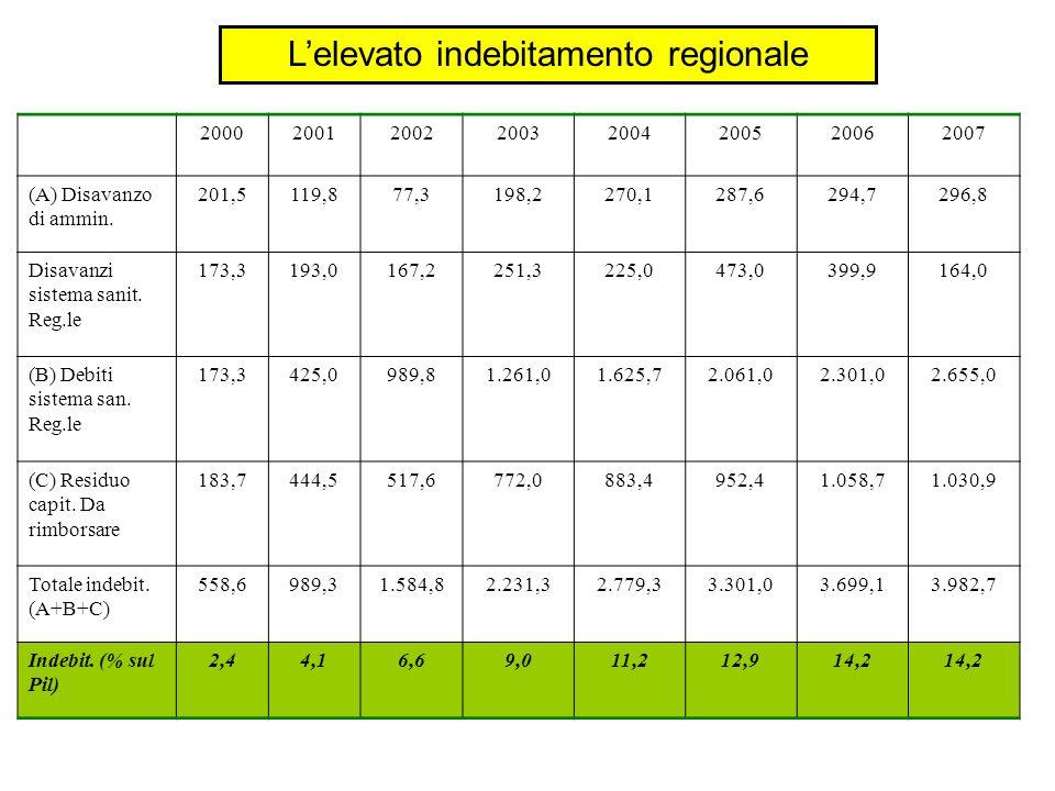 20002001200220032004200520062007 (A) Disavanzo di ammin. 201,5119,877,3198,2270,1287,6294,7296,8 Disavanzi sistema sanit. Reg.le 173,3193,0167,2251,32