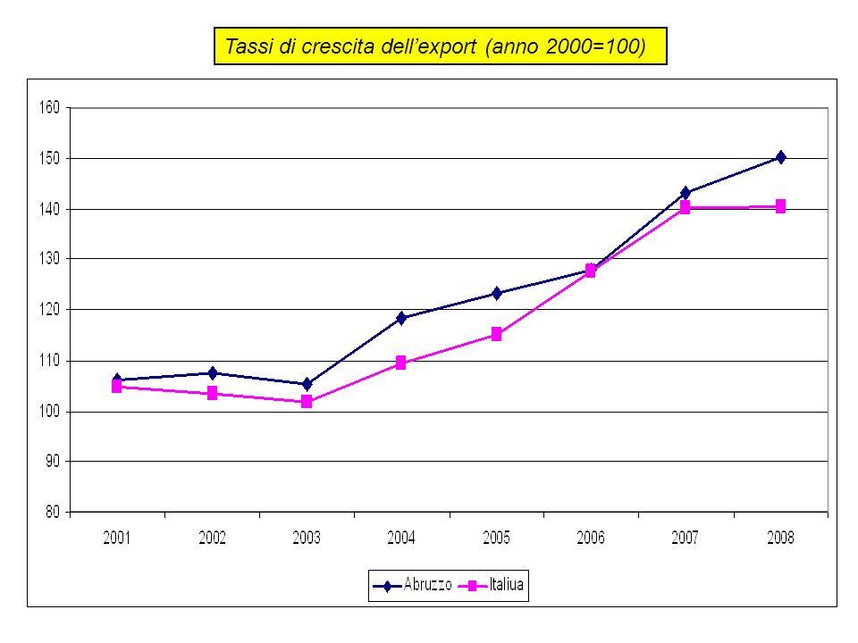 Tassi di crescita dellexport (anno 2000=100)