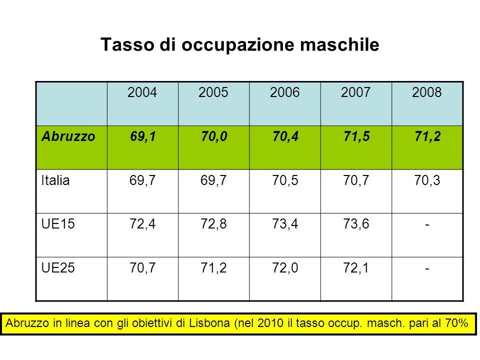 Tasso di occupazione maschile 20042005200620072008 Abruzzo69,170,070,471,571,2 Italia69,7 70,570,770,3 UE1572,472,873,473,6- UE2570,771,272,072,1- Abr