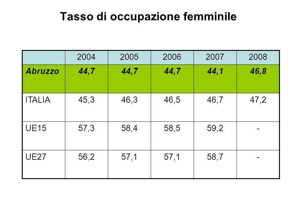 Tasso di occupazione femminile 20042005200620072008 Abruzzo44,7 44,146,8 ITALIA45,346,346,546,747,2 UE1557,358,458,559,2- UE2756,257,1 58,7-