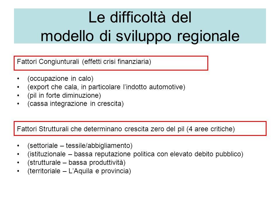 Le difficoltà del modello di sviluppo regionale Fattori Congiunturali (effetti crisi finanziaria) (occupazione in calo) (export che cala, in particola