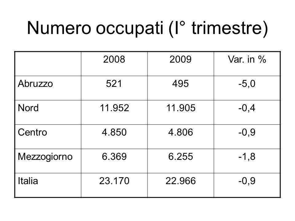 Numero occupati (I° trimestre) 20082009Var. in % Abruzzo521495-5,0 Nord11.95211.905-0,4 Centro4.8504.806-0,9 Mezzogiorno6.3696.255-1,8 Italia23.17022.