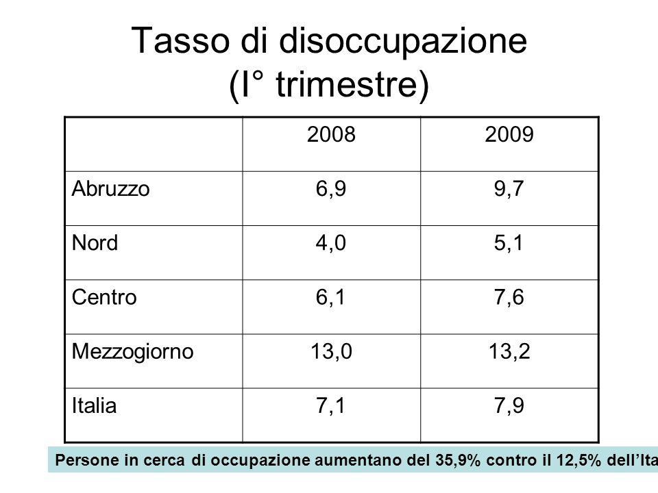 Tasso di disoccupazione (I° trimestre) 20082009 Abruzzo6,99,7 Nord4,05,1 Centro6,17,6 Mezzogiorno13,013,2 Italia7,17,9 Persone in cerca di occupazione