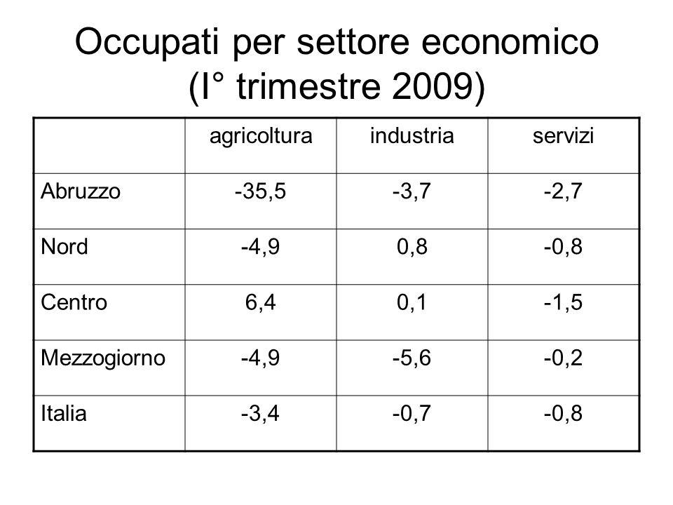 Occupati per settore economico (I° trimestre 2009) agricolturaindustriaservizi Abruzzo-35,5-3,7-2,7 Nord-4,90,8-0,8 Centro6,40,1-1,5 Mezzogiorno-4,9-5