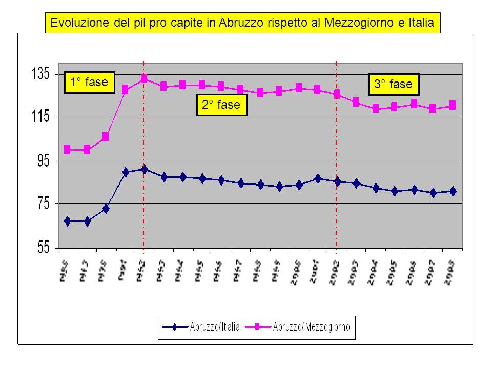 Occupati e Valore aggiunto Valore aggiunto (2000-2005) Occupati (2000-2005) Occupati 1991/ 2001 totaleindustriaservizitotaleindustriaserviziTotale LAquila-2,6-22,94,7-1,4-20,07,81,0 Abruzzo8,31,113,0-0,3-2,42,47,2 Fonte: Banca dItalia – dati in %