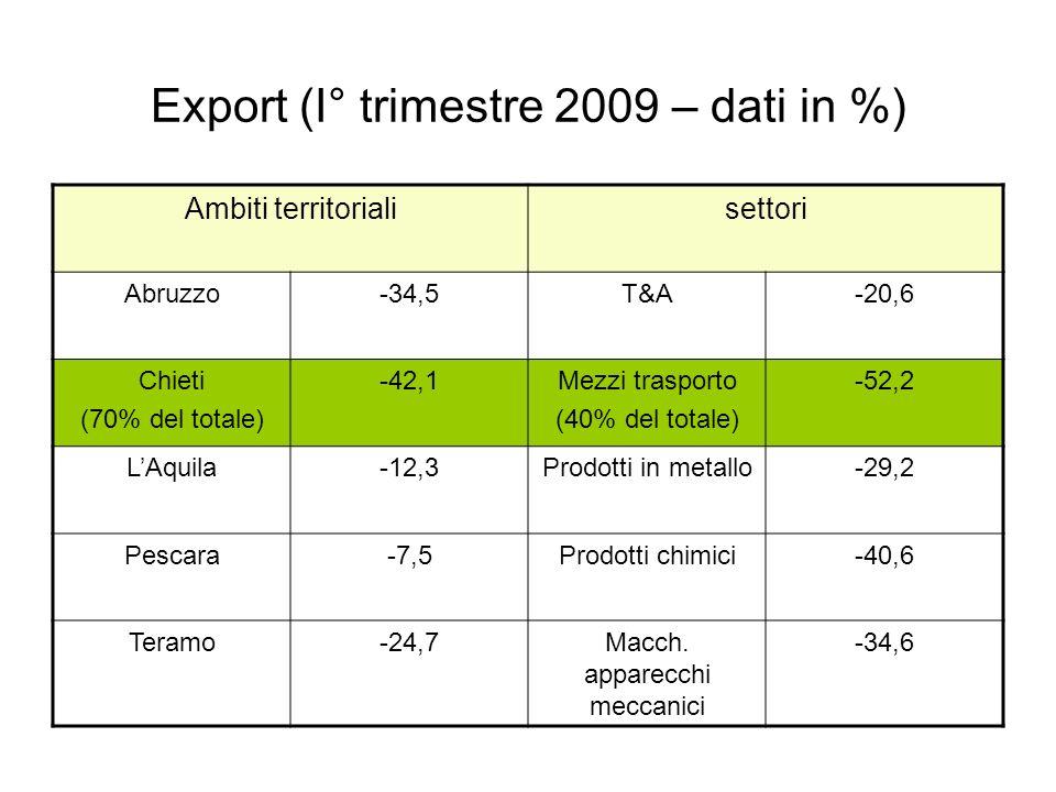 Export (I° trimestre 2009 – dati in %) Ambiti territorialisettori Abruzzo-34,5T&A-20,6 Chieti (70% del totale) -42,1Mezzi trasporto (40% del totale) -