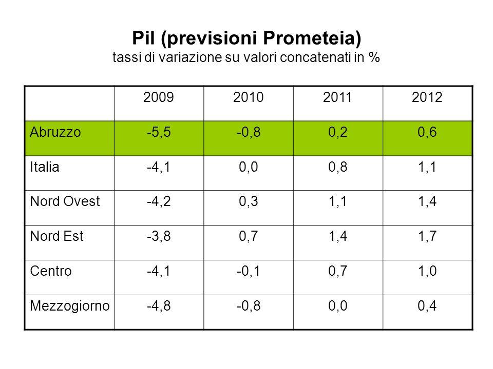 Pil (previsioni Prometeia) tassi di variazione su valori concatenati in % 2009201020112012 Abruzzo-5,5-0,80,20,6 Italia-4,10,00,81,1 Nord Ovest-4,20,3