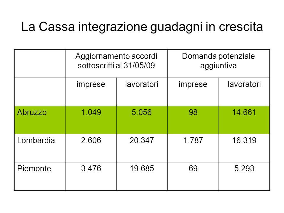 La Cassa integrazione guadagni in crescita Aggiornamento accordi sottoscritti al 31/05/09 Domanda potenziale aggiuntiva impreselavoratoriimpreselavora