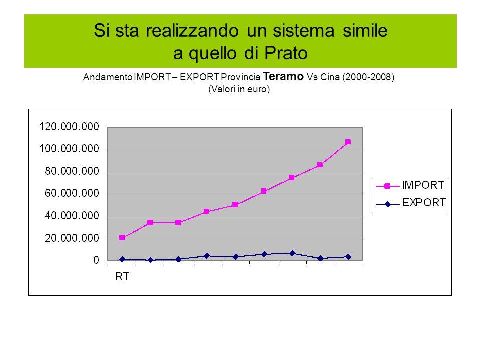 Si sta realizzando un sistema simile a quello di Prato Andamento IMPORT – EXPORT Provincia Teramo Vs Cina (2000-2008) (Valori in euro)