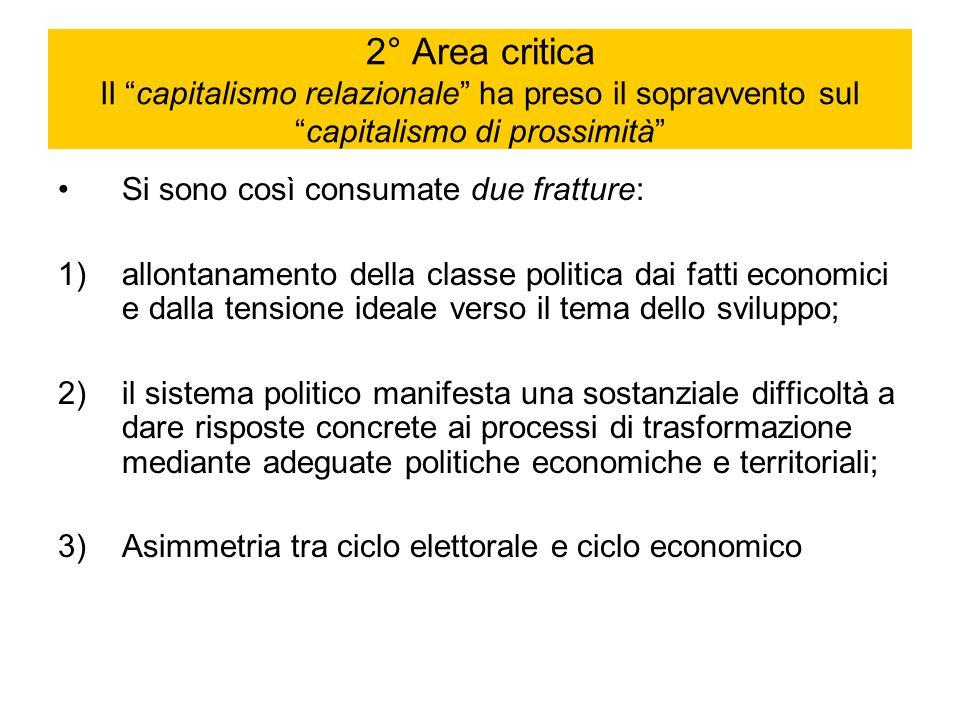 2° Area critica Il capitalismo relazionale ha preso il sopravvento sulcapitalismo di prossimità Si sono così consumate due fratture: 1)allontanamento
