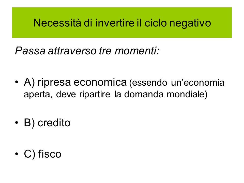 Necessità di invertire il ciclo negativo Passa attraverso tre momenti: A) ripresa economica (essendo uneconomia aperta, deve ripartire la domanda mond