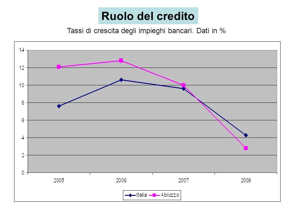 Tassi di crescita degli impieghi bancari. Dati in % Ruolo del credito