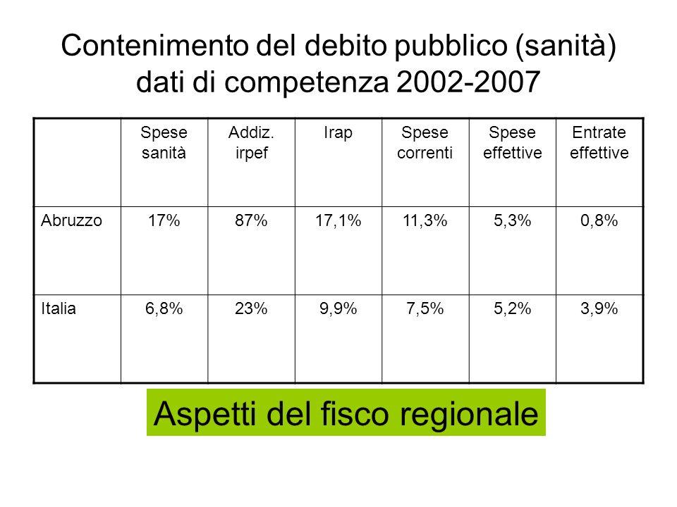 Contenimento del debito pubblico (sanità) dati di competenza 2002-2007 Spese sanità Addiz. irpef IrapSpese correnti Spese effettive Entrate effettive