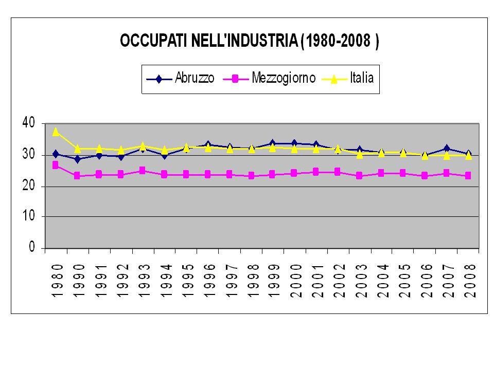Pil pro capite (ai prezzi di mercato) in % 20012008 Abruzzo / Italia86,182,4 Abruzzo / Centro Nord72,770,6 Abruzzo / Mezzogiorno128,1120,5 Pil: si allarga il distacco con le aree del Paese