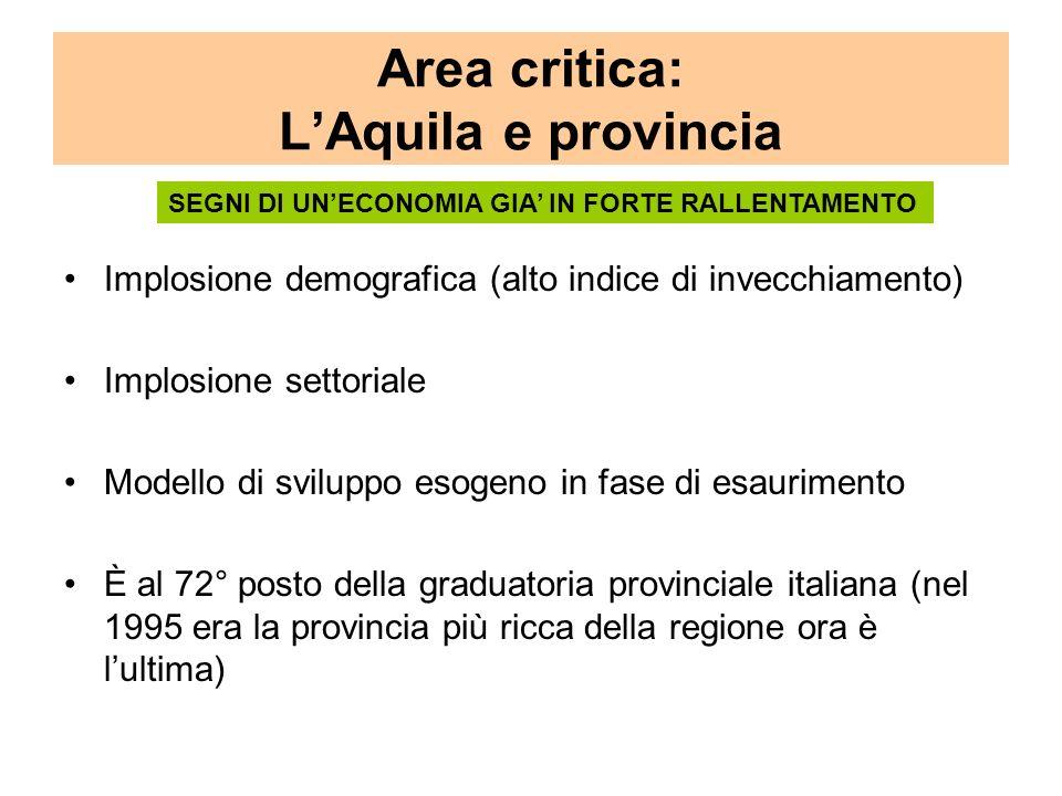 Area critica: LAquila e provincia Implosione demografica (alto indice di invecchiamento) Implosione settoriale Modello di sviluppo esogeno in fase di